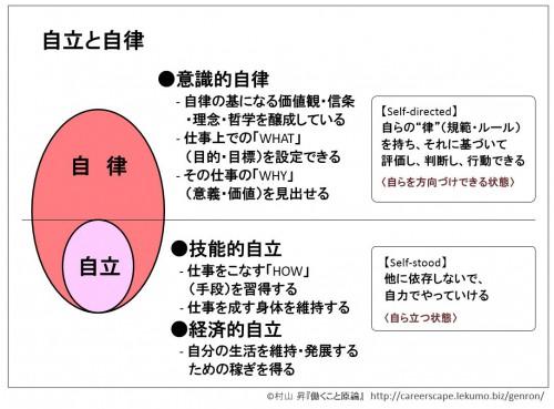 2-1a 自立と自律