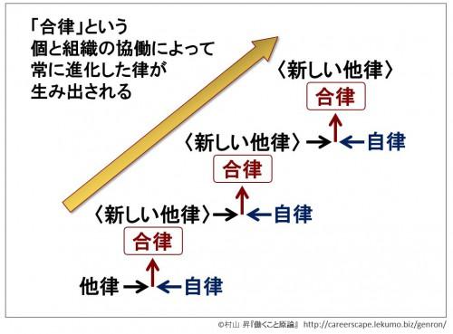2-3d 自律と他律
