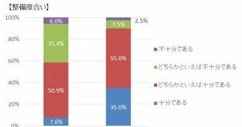 「自社の生産性は高いですか?」~ワークスアプリケーションズ調査から見えたこと