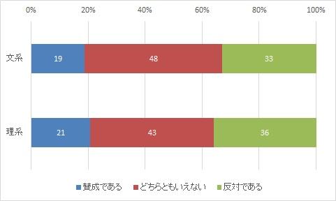 面接へのAI導入の賛否(出典:ProFuture株式会社/HR総研)
