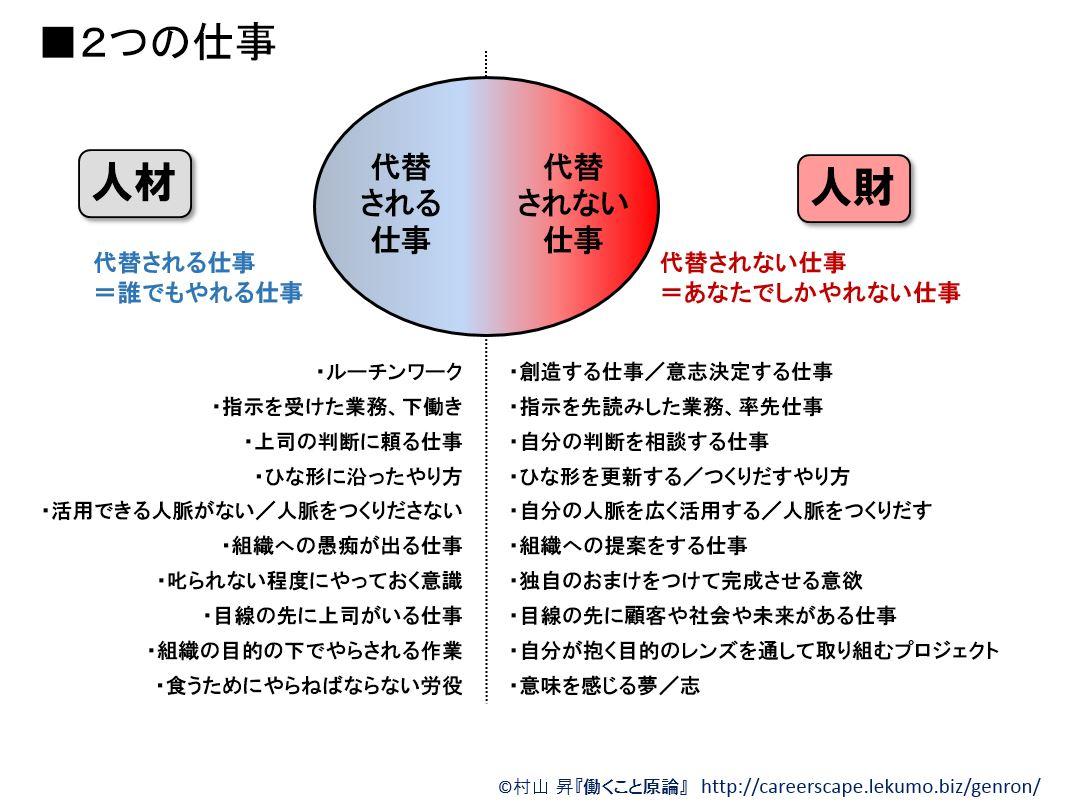 働くこと」基礎概念講座3-1 ~「人材」と「人財」の違いを考える[上 ...