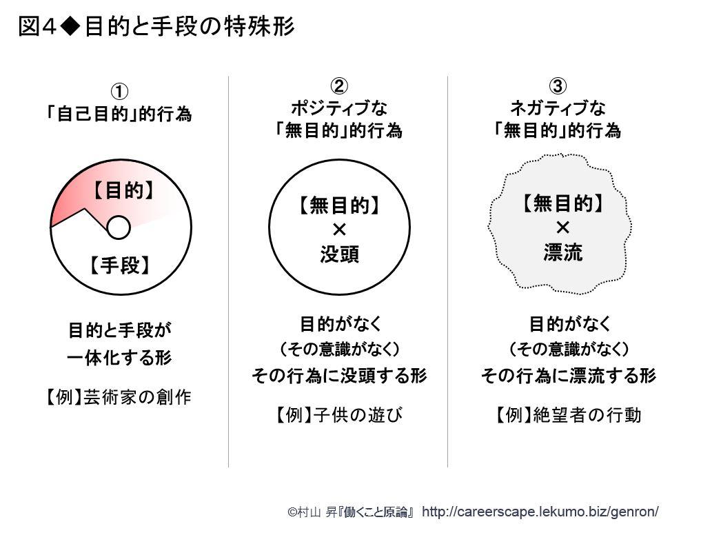 働くこと」基礎概念講座5-1 ~「目的」と「手段」がときに入れ替わるの ...