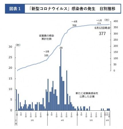 コロナ ウイルス 感染 グラフ