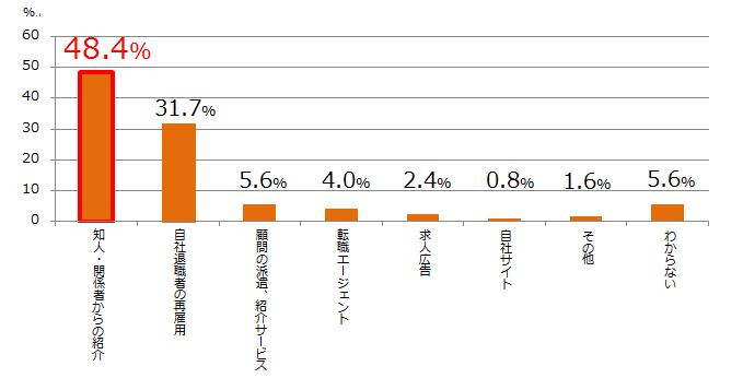 f6c48dc7f4cc13 との質問では、全体で4割以上が顧問の採用に失敗したと感じたことが「ある」と回答していた。これは、多いと言わざるを得ない結果といえるだろう。