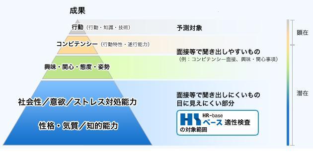 HRベースの検査対象範囲 -適性検査HRベース -HRベースの検査対象範囲 解決できる課題 スト