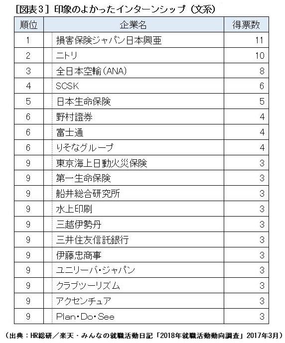損保 ジャパン 日本 興亜 インターン