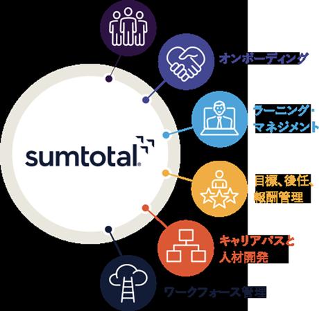 SumTotal 採用 オンボーディング ラーニング・マネジメント 目標、後任、報酬管理、キャリアパスと人材開発 ワークフォース管理