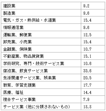 産業別の離職率